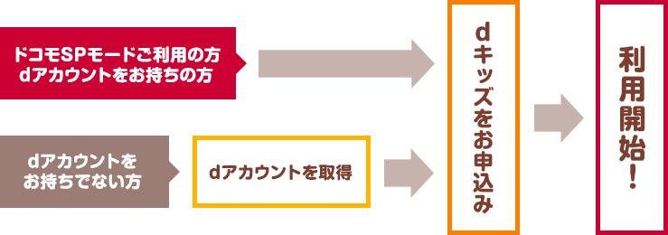 図(ご利用の流れ)